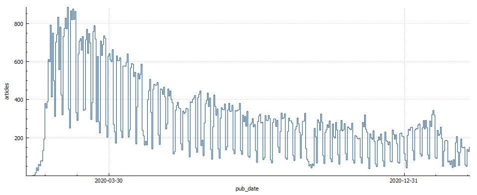 疫情 articles per day.png